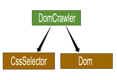 The DomCrawler component structure