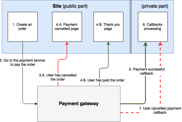 Payment gateways architecture