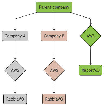 Group of companies diagram