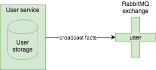 Broadcast user facts diagram