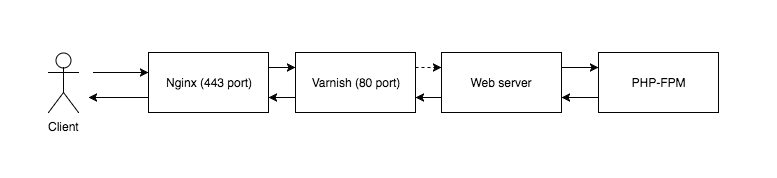 Nginx (SSL HTTP/2) in front of Varnish